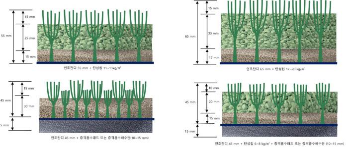 인조잔디 흡수성 비교. 왼쪽은 두개는 국내 KS 기준(50%), 오른쪽 두개는 국제축구연맹, 국내프로축구연맹 기준(62~68%). 국제규격이 인조잔디 잔체 길이가 길고 모래와 충진재 등 탄성칩이 넉넉해 깊이가 깊다. 한국건설생활환경시험연구원(KCL) 스포츠환경센터 제공